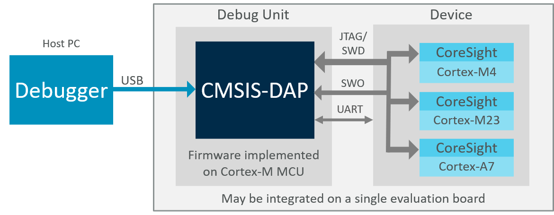 Firmware for CoreSight Debug Access Port