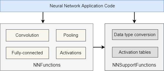 CMSIS-NN блок-схема